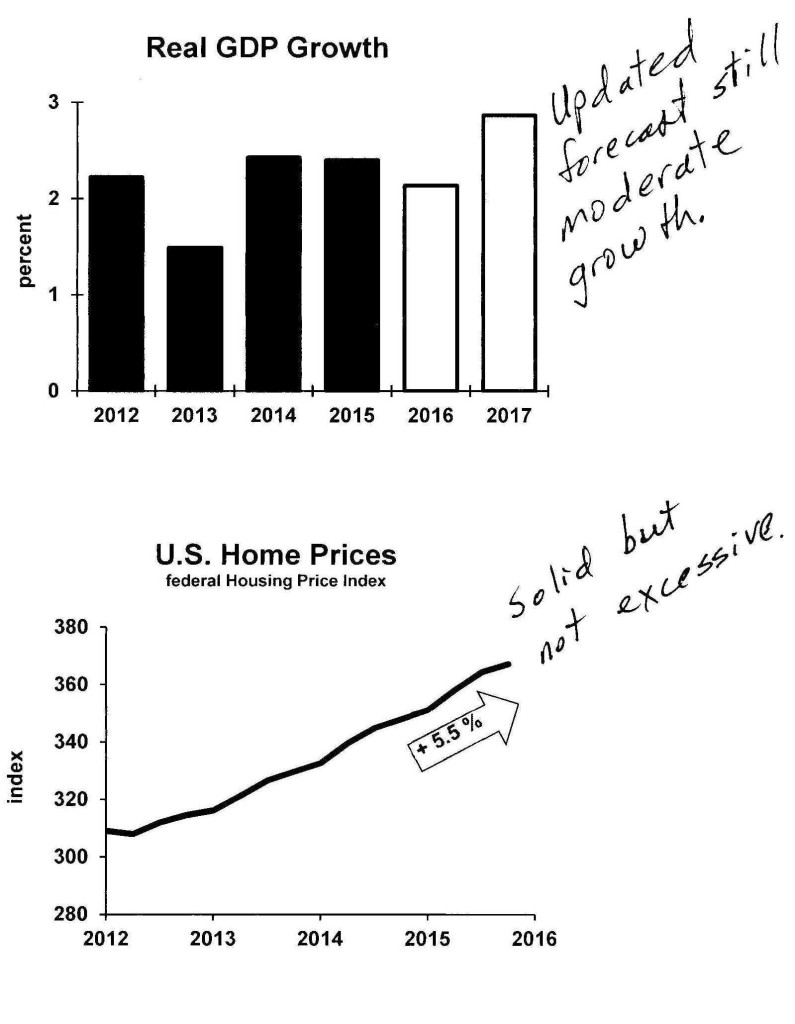 Real GDP Growth/U.S. Home Prices
