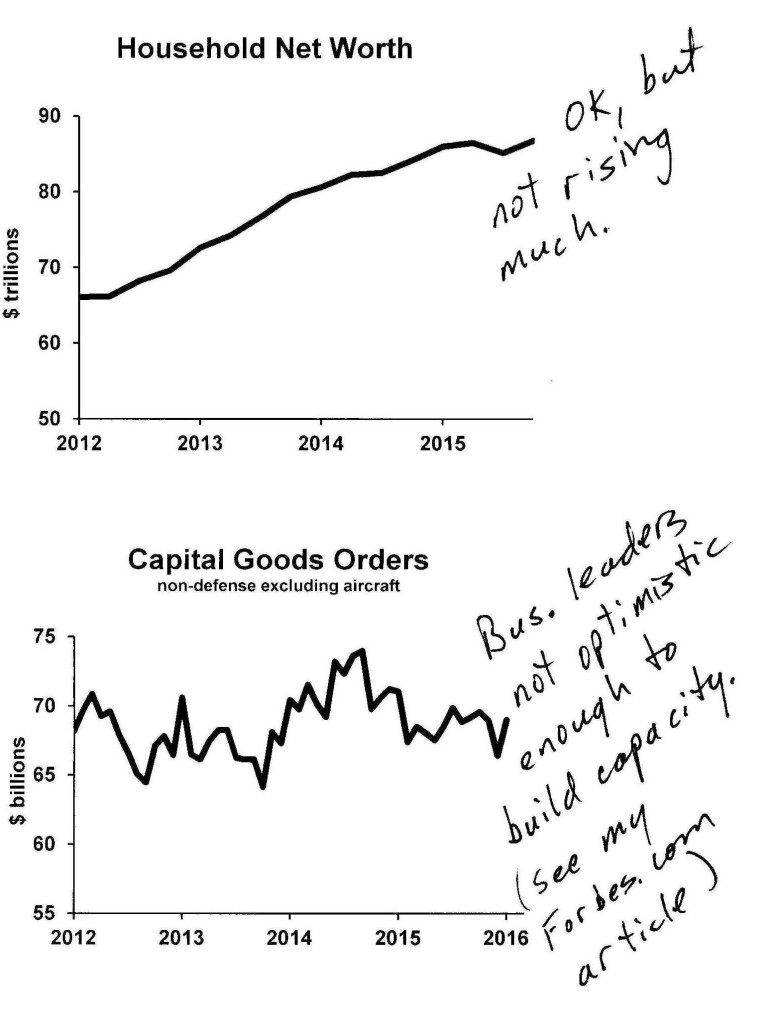 Household Net Worth/Capital Goods Orders